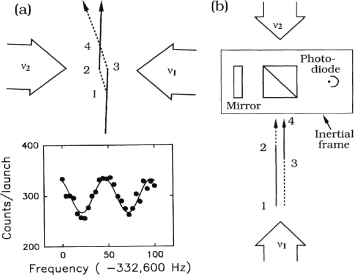 Raman pulse interferometer. (a) Transverse splitting and (b) longitudinal splitting of atoms with a