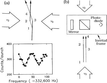 Raman pulse interferometer. (a) Transverse splitting and (b) longitudinal splitting of atoms with a