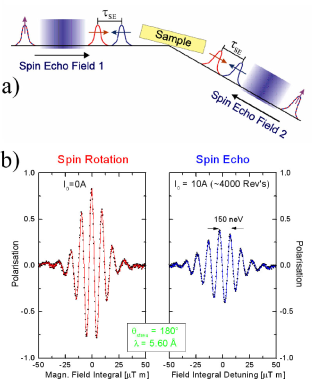 (color online) Atomic Beam Spin Echo interference technique for a spin-1/2 particle. (a) Schematic of setup: upon entering spin echo field 1, the linearly polarized wave packet