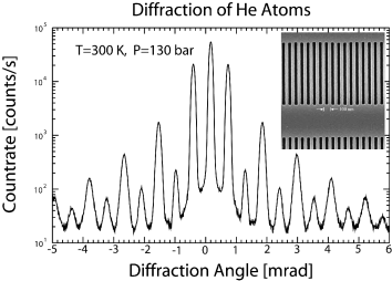 Diffraction of He atoms transmitted through a nanostructure grating. The average velocity and velocity spread of the beam, the uniformity of the material grating, and the strength of atom-surface van der Waals forces can all be determined from these data