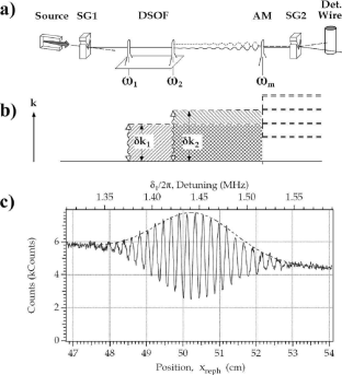 Longitudinal RF interferometer (a) Schematic. Coils at longitudinal positions