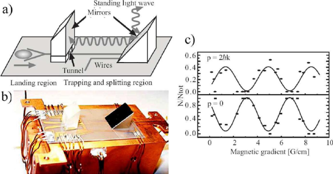 (color online) Michelson Atom Interferometer. (a) Schematic drawing of the atom chip (not to scale). The prism-shaped mirrors are integrated with micro fabricated wires on an aluminum nitride substrate. The dimensions of the whole chip are 5 cm by 2 cm. (b) Photo of the atom chip on its copper holder. (c) Interference fringes after 1 ms propagation time in the waveguide with the magnetic gradient turned on for 500
