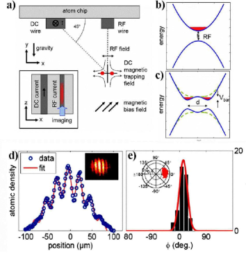 (color online) Coherent splitting with an RF induced double well on an atom chip. (a) A wire trap is split by coupling the magnetic substates by RF radiation. To achieve the correct orientation (splitting orthogonal to gravity) the trap is rotated and placed directly over the RF wire. (b,c) The energy landscape before and after splitting. (d) Interference is observed by switching the trap of, and letting the atomic cloud overlap in time of flight. The image integrates over the length of the condensate. (e) Observed distribution of fringe phase and contrast obtained from multiple experiments