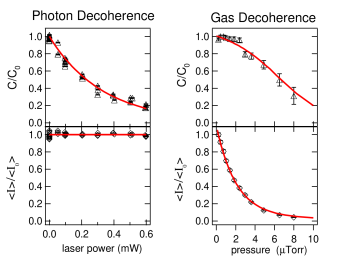 (color online) Comparison of decoherence from photon scattering (left) to gas particle scattering (right). Contrast and atom beam intensity are reported as a function of the resonant laser beam power or background gas pressure. The light scattering occurs where the separation
