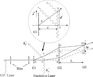 Schematic for the photon scattering decoherence experiment in