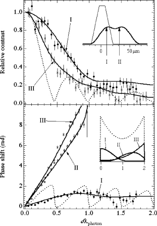 Relative contrast and phase shift of the interferometer as a function of