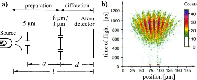 (color online) Double-slit experiment with He*. (a) Schematic. (b) Atom interference pattern with