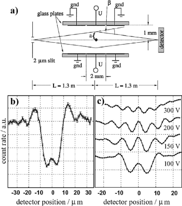 Charged wire interferometer. (a) Schematic. (b) Measured diffraction patterns with an uncharged wire. Fresnel fringes and the Poisson spot are visible. (c) Interference fringes with different voltages applied to the electrodes. Figure from
