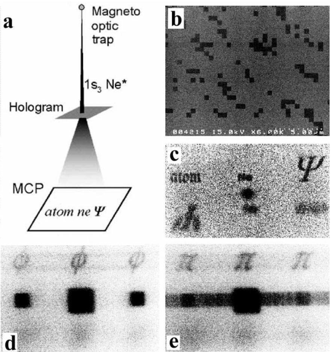Atom holography. (a) Experimental setup for image reconstruction of the hologram by an atom beam. (b) A hologram designed by computer and realized with a SiN membrane with square holes. (c) Far field diffraction pattern from the hologram mask. (d,e) Two different diffraction patterns obtained with a switchable hologram.