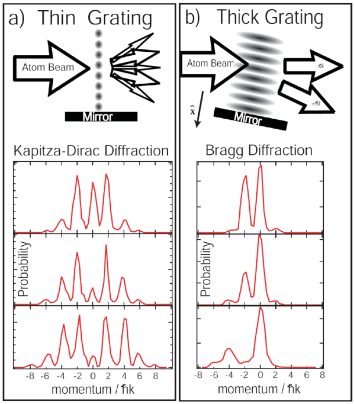 (color online) Comparison between diffraction from a thick and a thin grating. (a) Kapitza Dirac (KD) diffraction, discussed in Section II.C.1. (b) Bragg Diffraction, discussed in Section II.C.3. The top row shows the essential difference: thick vs. thin gratings. The bottom row shows data obtained by the Pritchard group for KD and Bragg diffraction