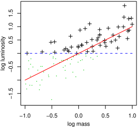 Cartoon illustrating generically how the distribution of observed scaling relation data (black crosses) do not reflect the underlying scaling law (red line) due to selection effects (e.g. a luminosity threshold; blue, dashed line). Green dots indicate undetected sources. The left panel shows an unphysical case in which cluster log-masses are uniformly distributed, while the mass function in the right panel is a more realistic, steeper power-law (normalized to produce roughly the same number at high masses). The steepness of the mass function has a clear effect on the degree of bias in the detected sample. To recover the correct scaling relation, an analysis must account for both the selection function of the data and the underlying mass function of the cluster population. Adapted from