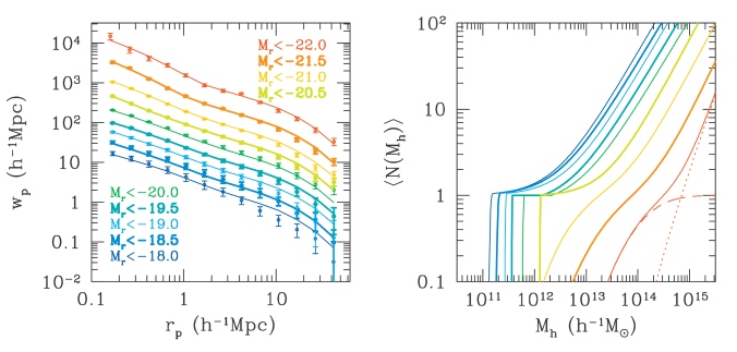Luminosity dependence of galaxy clustering and the HOD. The left panel shows the measured