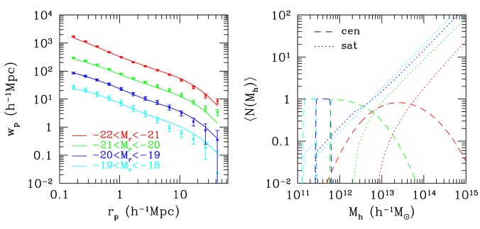 HOD models and predictions for the projected correlation function of luminosity-bin samples. The HOD for each bin is set to the difference of the HODs for the bracketing luminosity thresholds (see Fig.