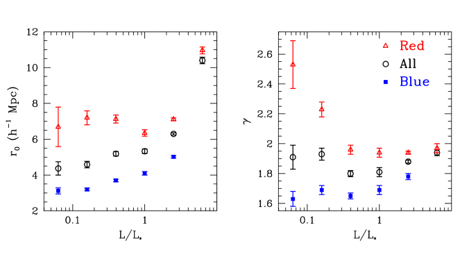 Luminosity and color dependence of the galaxy correlation function. The plots show the correlation lengths (left) and slopes (right) corresponding to the real-space correlation function obtained from power-law fits to projected correlation functions using the diagonal errors. These are shown for the blue, red and full populations of the luminosity-bin samples. Points are plotted at the luminosity of the bin center, divided by