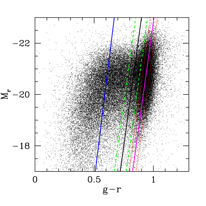 A color-magnitude diagram for the SDSS galaxies, showing