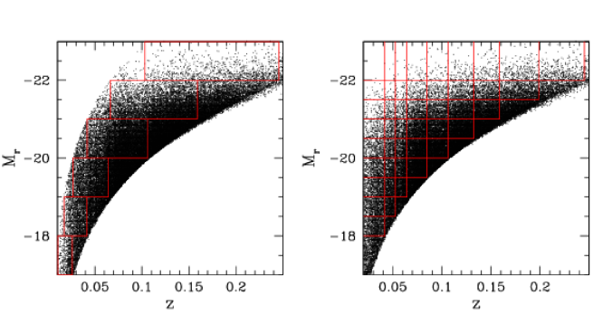 The distribution in redshift and