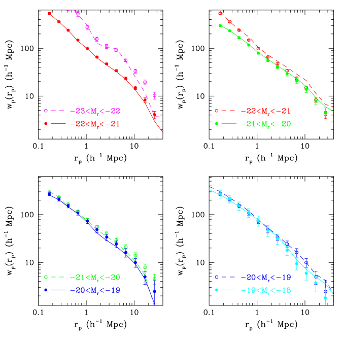 """Check of finite volume effects (""""cosmic variance"""") in the measured luminosity dependence of the correlation function. Each panel shows projected correlation functions of two adjacent luminosity bins in their full volume-limited range (symbols with error bars) and in their common overlap regions (lines). The solid line and filled symbols correspond to the fainter luminosity bin in each panel, while the dashed line and open symbols correspond to the brighter sample. Comparison of the dashed and solid lines in each panel tests for luminosity segregation between the two adjacent bins measured in a common volume."""