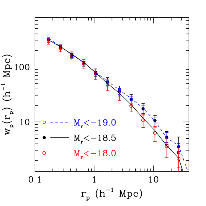 Check of finite volume effects in the nearby low-luminosity threshold samples. The plot shows the projected correlation functions of the three faintest threshold samples in their full volume-limited range (symbols with error bars) and limited to the smaller overlap region of the adjacent fainter sample (lines). When limiting the