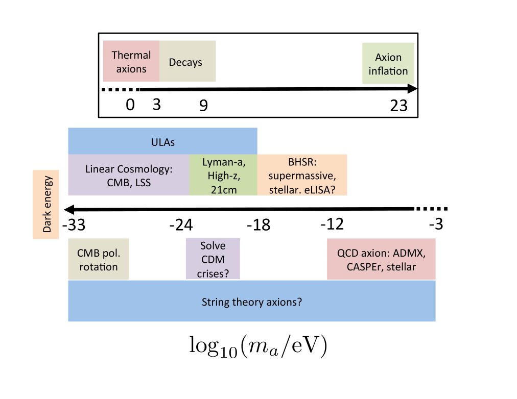 Summary of constraints and probes of axion cosmology.