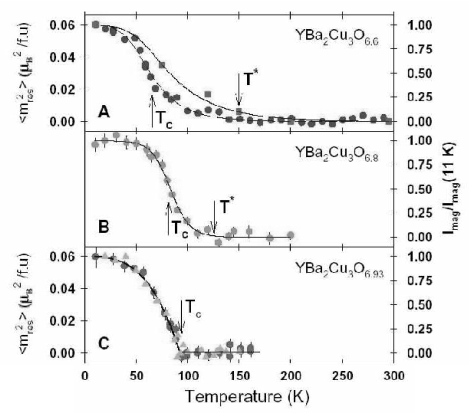 The temperature dependence of the intensity of the so called resonant peak observed in neutron scattering in underdoped YBa