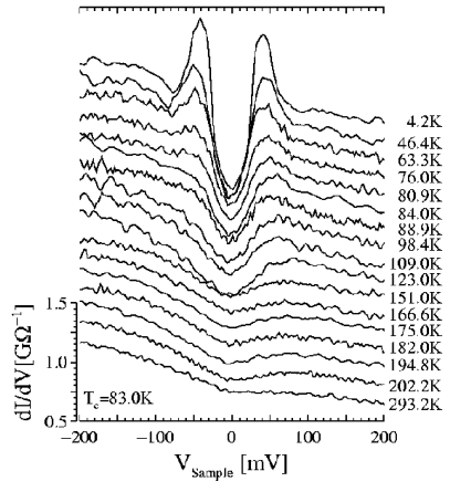 Tunnelling density of states in a sample of underdoped Bi