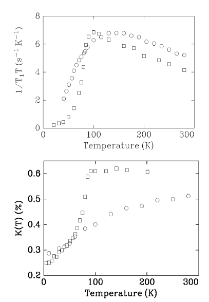 Temperature dependence of the planar