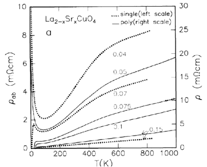 The temperature dependence of the longitudinal resistivity in underdoped and optimally doped La