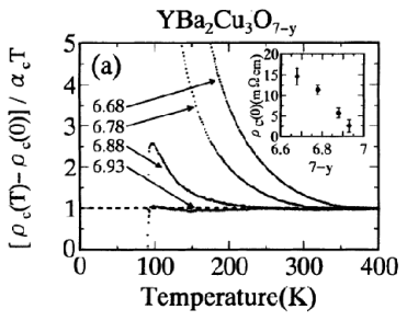 The temperature dependence of the c-axis resistivity in underdoped and optimally doped YBa