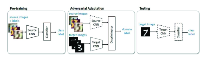 The Adversarial discriminative domain adaptation (ADDA) architecture.