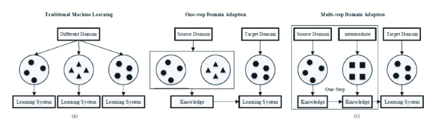 Different learning processes between (a) traditional machine learning, (b) one-step domain adaption and (c) multi-step domain adaption