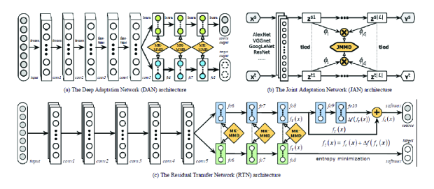 Different approaches with the MMD metric. (a) The deep adaptation network (DAN) architecture