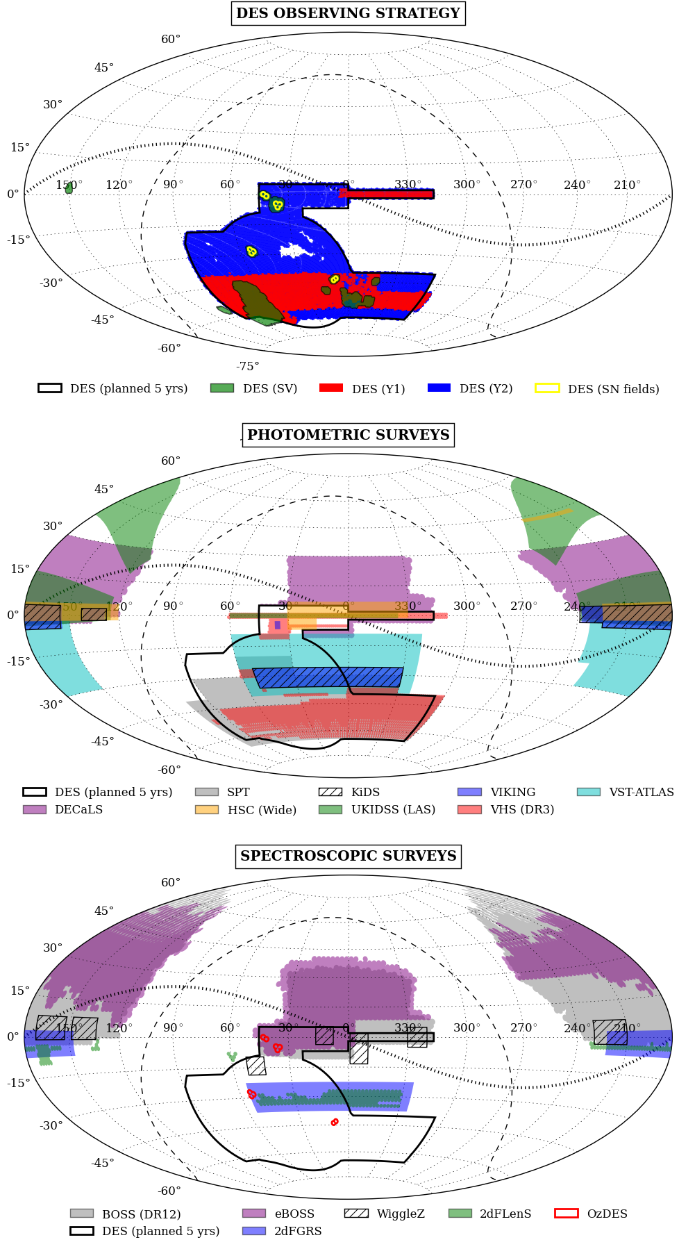 DES and some selected completed or ongoing surveys (as of December 2015). This is a Hammer projection in equatorial coordinates, with the dashed and dotted lines indicating the Galactic plane and the ecliptic plane, respectively.