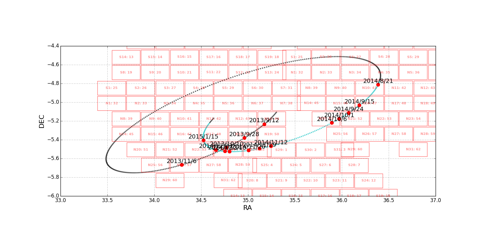 Trajectory of the plutino 2013 RD