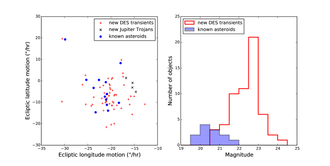 Properties of transients observed in a single visit to the DES supernova search field X3, consisting of five 360-second