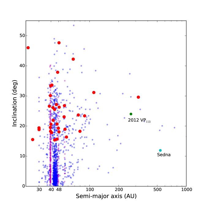 Inclination vs. semi-major axis for 32 distant solar system objects (large circles) discovered in the DES supernova fields. Small circles indicate other known TNOs. The band of objects at