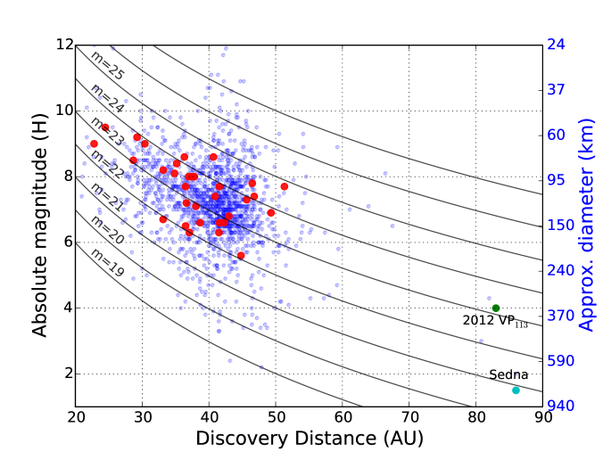 Absolute magnitude vs. heliocentric distance at discovery for 32 distant solar system objects (large circles) discovered in the DES supernova fields. Small circles indicate other known TNOs. The conversion from absolute magnitude to size assumes an albedo of 5%. The inner Oort cloud objects Sedna and 2012VP