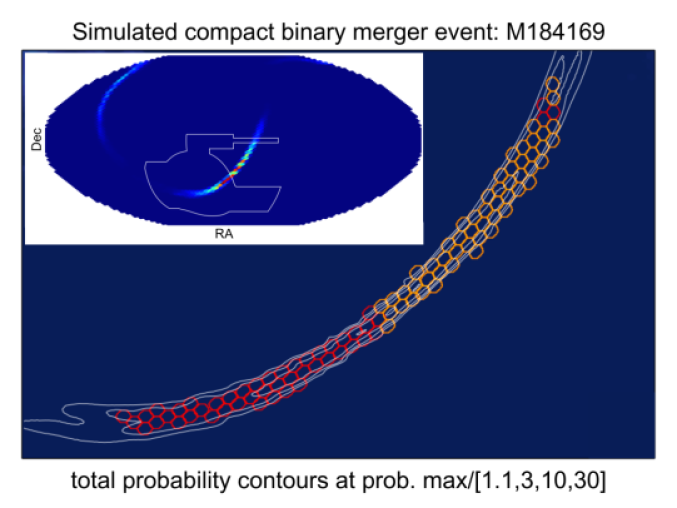 Example of a simulated GW event trigger provided by the Ligo–Virgo Collaboration (LVC). Such simulations are used to optimize observing strategies and estimate detection probabilities. The event M184169 shown in this example is at 119 Mpc distance and the LVC probability map shows the probability of the event falling in a given sky pixel. The inset shows the full-sky probability distribution derived from the GW data, with the larger figure showing the area that would be observed by DECam on the first night after the trigger The red hexes are inside the DES footprint, the orange ones are outside. The white contours represent the total LVC probability density times detection probability, assuming a source of absolute magnitude