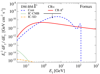 Comparing the differential flux from different models: we show the continuum emission from DM benchmark (BM) models (blue dashed), electrons and positrons from DM BM models that Compton-upscatter CMB photons (green dotted) as well as dust and star photons (orange dash-dotted), and CR induced gamma-ray emission (red solid). Each panel is associated with an individual DM BM model; upper left