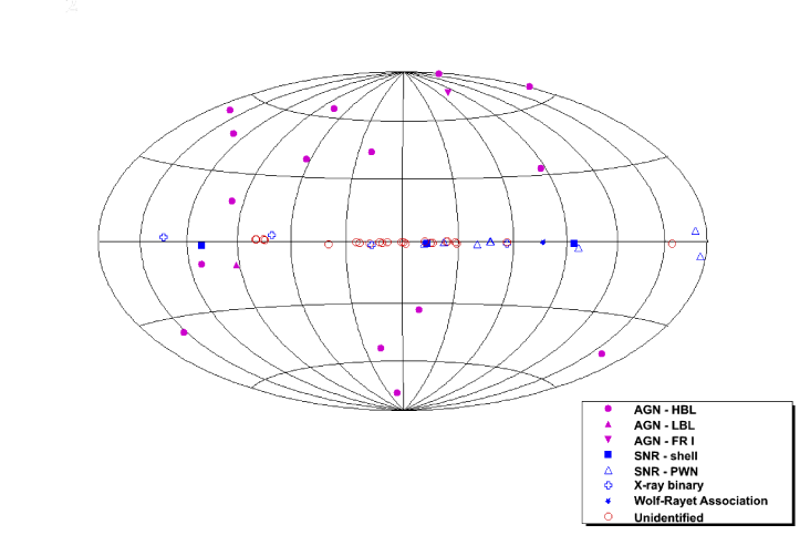 Known TeV emitting objects plotted in Galactic coordinates. The center of the Milky Way is at the center of the ellipse. The Galactic plane is the horizontal midplane. The symbols and colors indicate the source type. Figure courtesy of Dr. E. Hays.