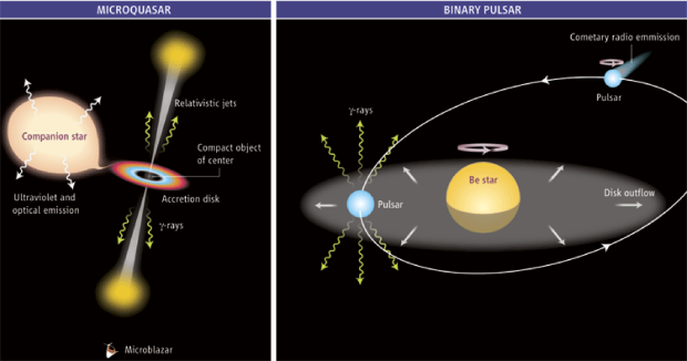 The two types of binaries systems producing TeV emission. The left image shows a microquasar powered by accretion onto a compact object, neutron star or black hole. The right image shows a rotation-powered pulsar (neutron star) in a binary where the relativistic wind from the pulsar leads to the production of TeV photons. From
