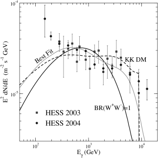 The HESS 2003 (grey squares) and HESS 2004 (filled circles) data on the flux of GR from the GC, and the best fit to those data with a KK