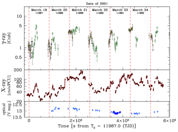 Results from 2001 Rossi X-ray Timing Explorer (RXTE) 2-4 keV X-ray and Whipple (full symbols) and HEGRA (open symbols) gamma-ray observations of Mrk 421 in the year 2001