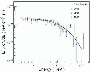 The left panel shows an image of the acceptance-corrected gamma-ray excess rate in the TeV band as observed with H.E.S.S. from the SNR RX J1713-3946