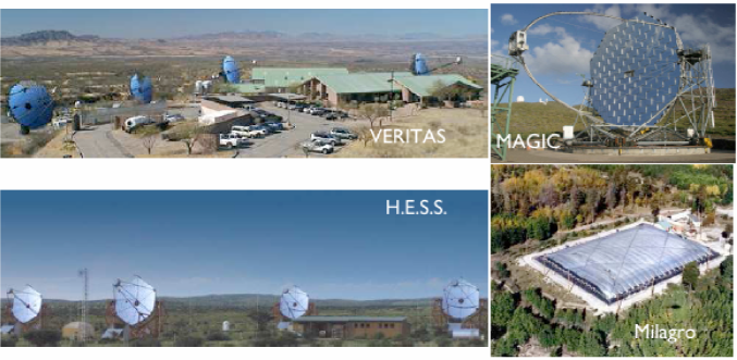 The images show four major ground-based gamma-ray observatories currently in operation: VERITAS, MAGIC, H.E.S.S.  , and MILAGRO. A future ground-based gamma-ray project can build on the success of these instruments.