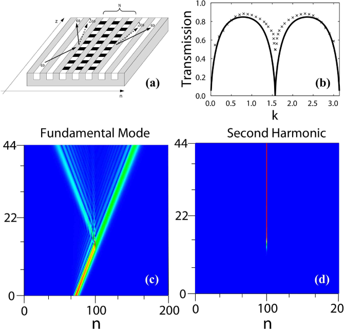 (Color online) Light scattering in an array of channel waveguides with quadratic nonlinearity. (a) Schematic view of a one-dimensional array of channel waveguides with nonlinear defects, created by periodic poling. Arrows indicate the scattering process. (b) Comparison of the transmission coefficients of plane waves (solid line) and a Gaussian beam (crosses). Bottom: Example of the Gaussian beam scattering by a single nonlinear defect showing the resonant reflection part of the beam at the fundamental frequency (c), and resonant excitation of the second harmonic (d). Adapted from