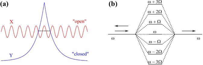 (Color online) Time-periodic scattering potentials. (a) Schematic view of the open channel