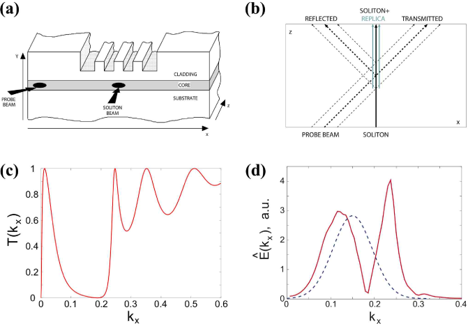 (Color online) Light scattering by optical solitons. (a) Sketch of the scattering setup by an optical soliton in a one-dimensional waveguide array. The soliton beam is sent along the