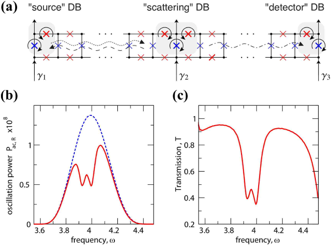 (Color online) Plasmon scattering by discrete breathers in Josephson junction ladders. (a) Schematic setup for the measurement of plasmon scattering with the use of controlled bias currents