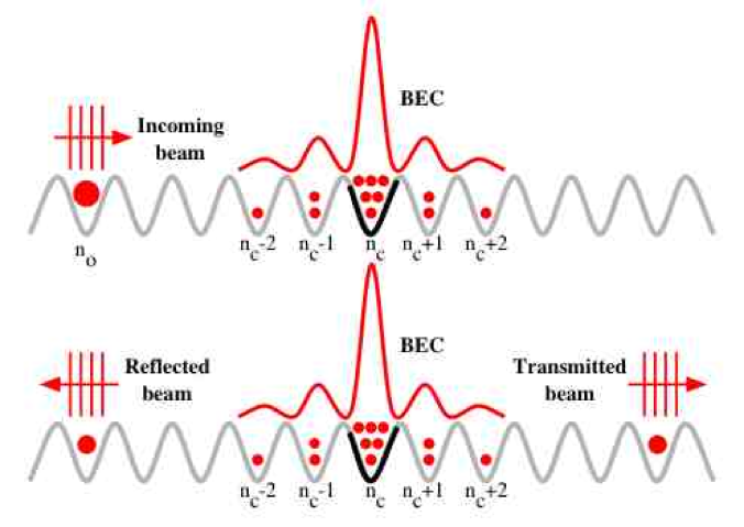 (Color online) Scattering scheme in an optical lattice. The incoming, reflected, and transmitted beams of atoms are represented as plane waves. The atoms interact only around