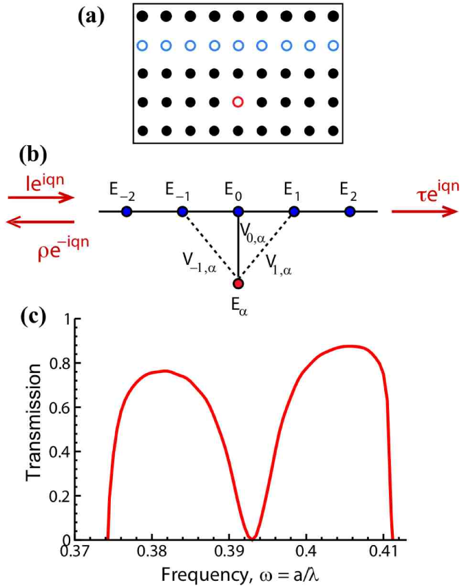 Schematic view of (a) photonic crystal waveguide with an isolated side-coupled cavity, and (b) effective discrete system. (c) Typical profile of the Fano resonance.